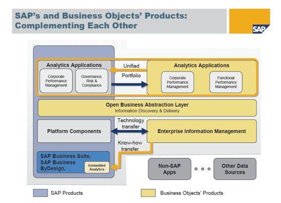 Bisher existieren nur prinzipielle Skizzen über die Kopplung von SAP Netweaver mit der BI-Umgebung der gekauften Firma Business Objects.