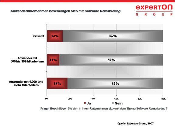 Eine Umfrage der Experton Group ermittelte das Interesse von Anwenderunternehmen an Gebrauchtsoftware.