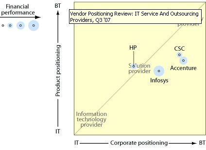 Bei HP ist das Verhältnis zwischen Unternehmens- und Servicepositionierung ausgewogen. Die anderem Anbieter werden ihrem Business-Anspruch dagegen nur teilweise gerecht.