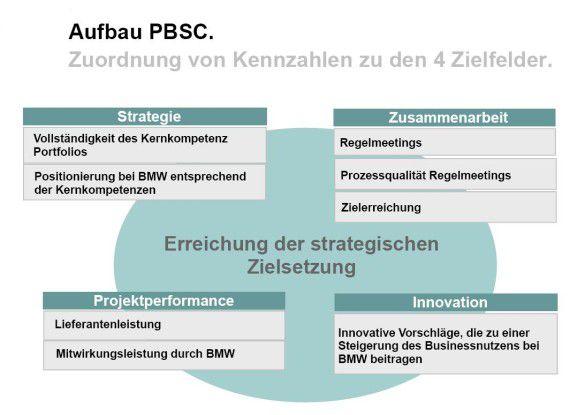 BMW verwendet zur Performance-Messung der IT-Dienstleister eine Partner Balanced Scorecard. Damit sollen IT-Lieferanten angehalten werden, an den Unternehmenszielen des Autokonzerns mitzuwirken. Quelle: BMW.