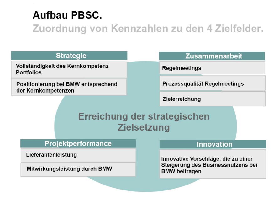 balanced scorecard of dell computer About dell : dell at a glance globally 2nd in computer hardware design,   viruses) mini notebooks – portable, low cost alienware – performance at any cost ,.