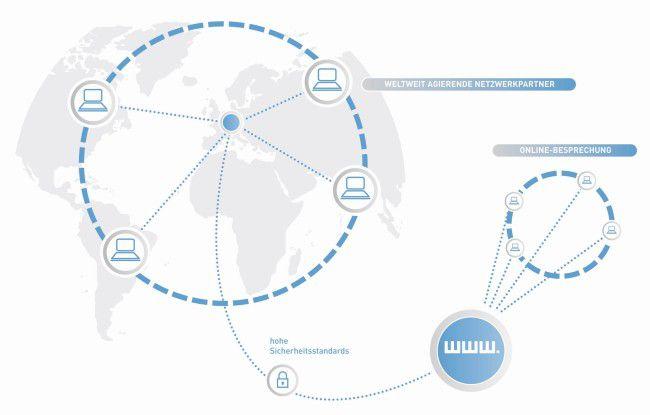 Zahlreiche Projekte werden inzwischen international betrieben. Das stellt hohe Anforderungen an die Kommunikation. (Quelle: Ruoff)