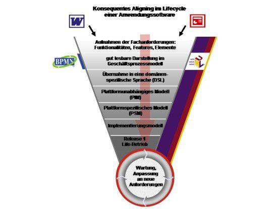 Die Anpassung von Applikation und Business beschränkt sich nicht auf den Beginn eines Projekts, sondern umfasst alle Stadien des Lebenszyklus.