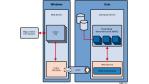 Web-Services öffnen Cobol-Anwendungen - Foto: Wago