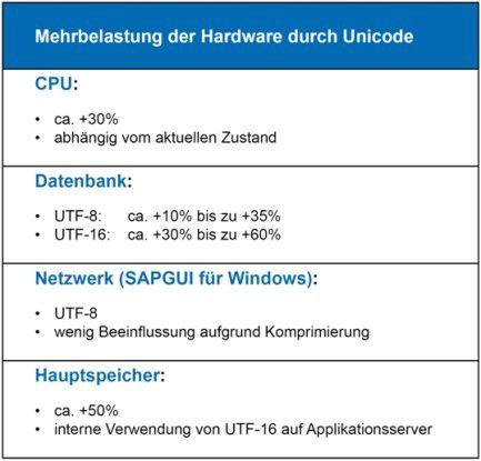 Anwender müssen möglicherweise ihre Hardware aufstocken, um die ERP-Software in der Unicode-Konfiguration laufen zu lassen.