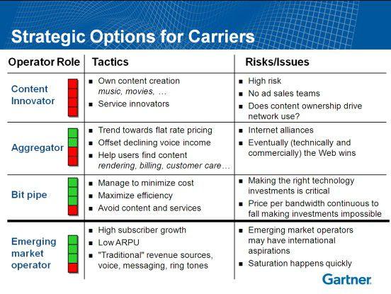 Gartner-Analyst Martin Gutberlet präsentierte auf der ITxpo vier strategische Optionen für Carrier. (Quelle: Gartner)