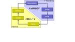 Doppelter Gewinn: Integration von CMMI und Itil - Foto: Wibas