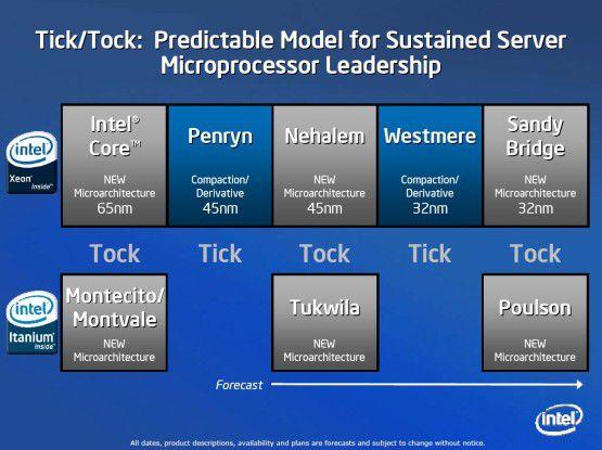 Penryn ist ein Prozess-Update (Tick) - der nächste Tock wird Nehalem 2008.