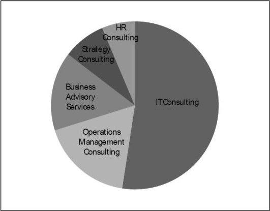 Die IT-Beratung ist das größte Marktsegment im westeuropäischen Consulting-Business. Das schnellste Wachstum erwarten die Marktforscher im Segment BAS.