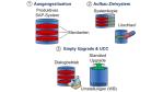 ERP: SAP-Release-Wechsel mit System Landscape Optimization (SLO) kombinieren