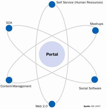 Lange im Schatten der SOA-Diskussion, gewinnt das Portalthema angesichts neuer Techniken wieder an Bedeutung.
