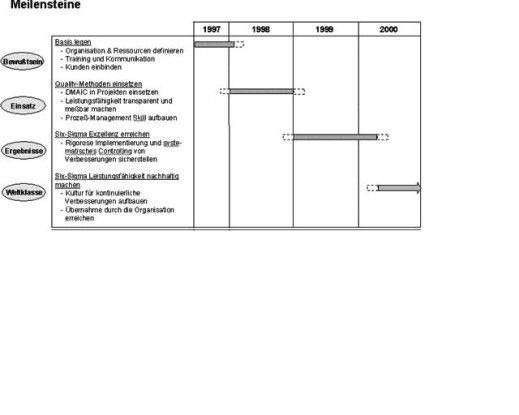 Am Beispiel General Electric lassen sich die Phasen der Lean-Six-Sigma-Implementierung nachzeichnen.