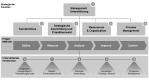 Lean Six Sigma: So klappt die Einführung - Foto: Frank Bornhöft