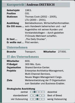 Andreas Dietrich auf einen Blick: Stationen, Projekte, Ansichten.