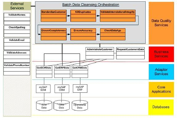 Dargestellt ist ein Batch Framework, das als Teil einer SOA Datenqualitäts-Services und Prozesse orchestriert, um Daten im batch mode zu bereinigen. Im Einzelnen vereinheitlicht der Dienst 'Standardize Customer' in diesem Framework die Kundendaten gemäß einer einheitlichen Datendefinition. 'Kill Duplicates' sorgt für die Identifizierung von redundanten Services, 'Validate Interrelational Integrity' prüft und stellt die Datenintegrität zwischen verschiedenen Datenbeständen sicher. Den Check auf Vollständigkeit, Korrektheit und Alter übernehmen 'Ensure Completeness', 'Ensure Accuracy' und 'Check Data Age'. Das Framework kann beispielsweise Business-Services erweitern. Zusätzlich lassen sich externe Dienste für weitere Aufgaben im Datenqualität-Management einbinden.