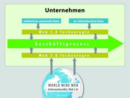 Web 3.0-Technologien ermöglichen ein schnelles Aufspüren relevanter Daten aus firmeninternen Beständen und dem World Wide Web.