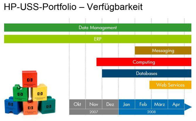 Wie Bausteine sollen sich die Servicemodule kombinieren lassen. Zur CeBIT 2008 sollen alle bislang geplanten Angebote verfügbar sein.