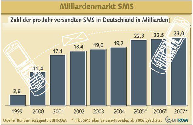 SMS-Wachstum: Kein Ende in Sicht. Texten ist und bleibt die mobile Killer-Applikation.