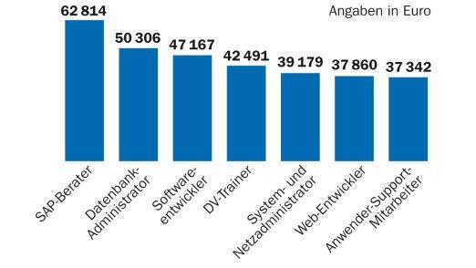 Vergütungsexperten gehen davon aus, dass die Einkommensschere in der IT-Industrie weiter auseinnandergeht. Quelle: www.personalmarkt.de