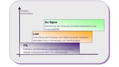 Mit Six Sigma die IT industrialisieren - Foto: Computerwoche