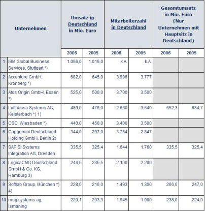 Die Marktforscher von Lünendonk führen Softlab unter den zehn größten deutschen IT-Beratungs- und Systemintegrationsanbietern. Große Konkurrenten wie etwa IBM, Capgemini und Accenture verfolgen den ganzheitlichen Ansatz im Servicegeschäft schon seit längerem, den die BMW-Tochter jetzt auch anstrebt.