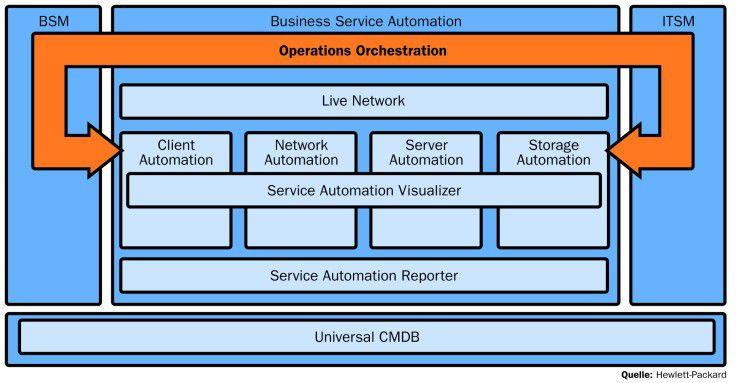 Die Prozessorientierung von Business Service Automation soll dazu beitragen, dass die Bereitstellung und Überwachung von IT-Komponenten aller Art mittels definierter Prozesse möglich wird.