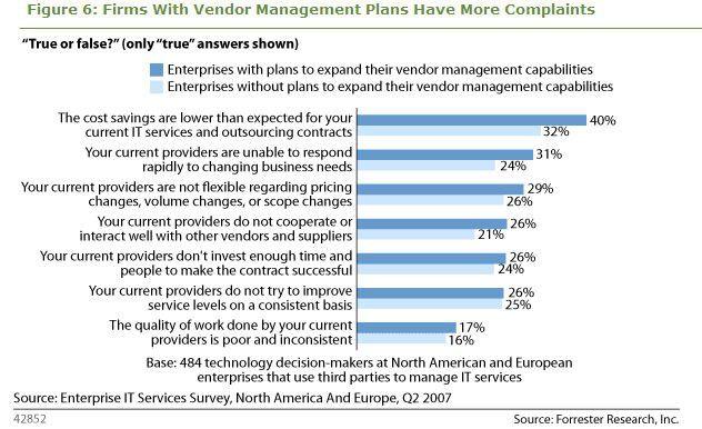 Unliebsame Outsourcing-Erfahrungen veranlassen immer mehr Firmen zur Etablierung einer dedizierten Vendor-Management-Funktion.