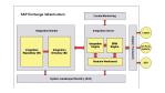 Anwendungskopplung auf Grundlage der Exchange Infrastructure: Wann lohnt sich eine SAP-Integration mit Netweaver XI?