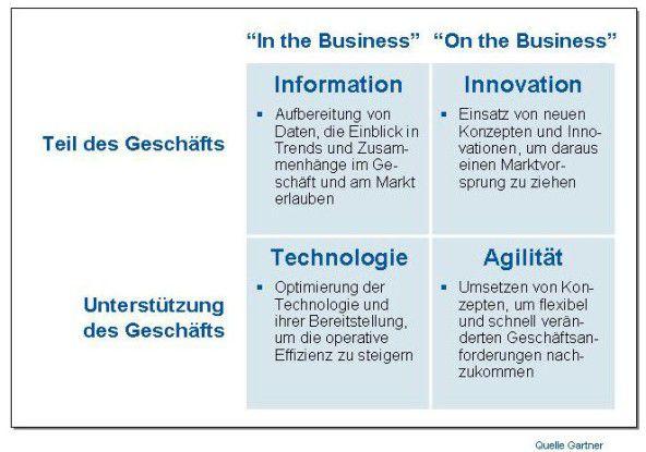 Erst wenn die IT eines Unternehmens alle vier Bereiche abdeckt, unterstützt sie das Geschäft nicht mehr nur, sondern ist Teil des Geschäfts.