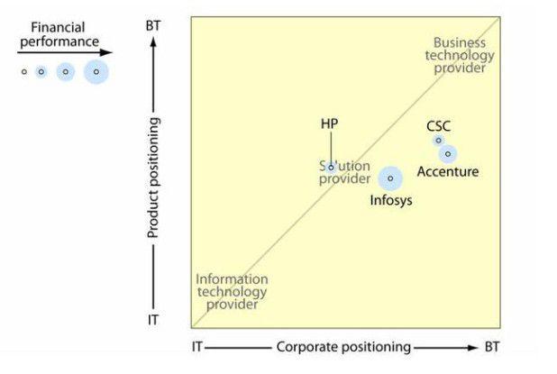 Accenture orientiert sich am stärkstena n den Geschäftszielen seiner Kunden