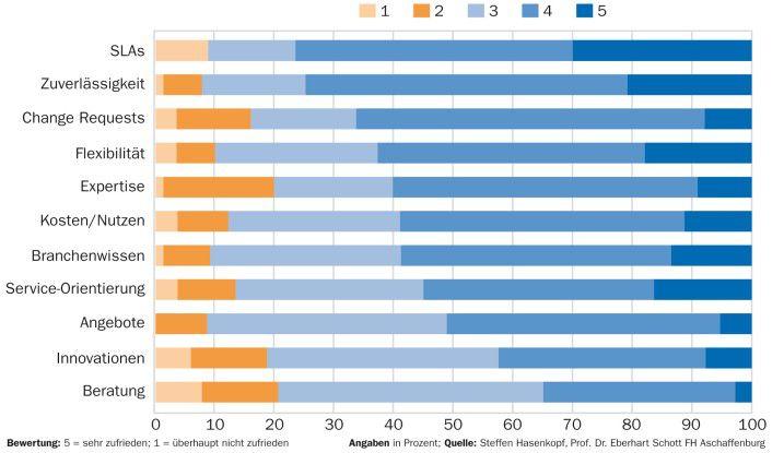 76 Prozent der Befragten sind mit den SLAs sehr zufrieden oder zufrieden. Beim Faktor Zuverlässigkeit sind es 75 Prozent.
