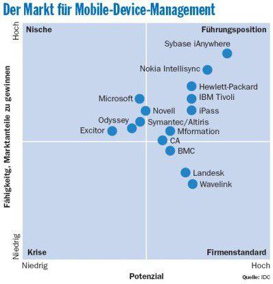 Laut IDC haben die Mobility-Spezialisten Sybase iAnywhere und Nokia Intellisync die besten Wachstumsaussichten.