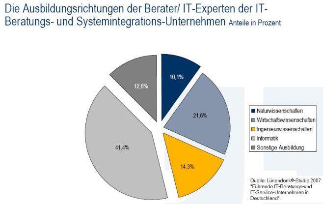 IT-Beratungs- und Servicehäuser stellen vor allem Informatiker ein.