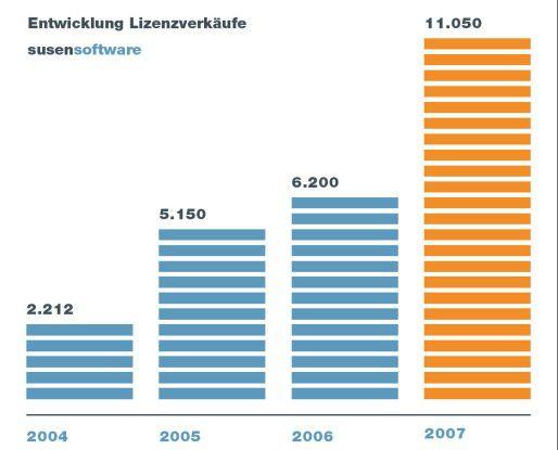 Von 2006 auf 2007 haben die Verkäufe von Second-Hand-Lizenzen bei Susensoftware um 80 Prozent zugelegt.