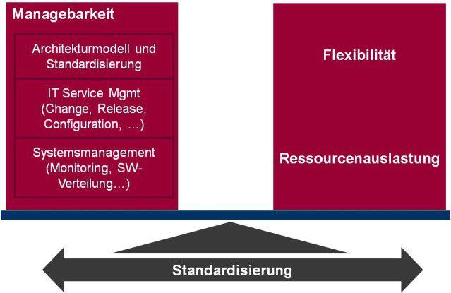 Klassische Systemlandschaften versprechen eine leichtere Verwaltbarkeit, virtualisierte Umgebungen mehr Flexibilität und eine bessere Ressourcennutzung. Ein vertretbarer Kompromiss zwischen beiden Welten ist über Standardisierung zu erreichen.