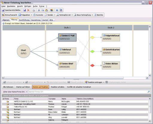 Mit dem Kampagnen-Werkzeug lassen sich mehrstufige Kampagnen per grafischem Workflow aufsetzen.