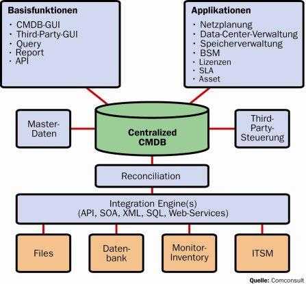 In der Configuration Management Database sollten sich sämtliche Informationen zu einer IT-Komponente, also auch nichttechnische Angaben etwa zu Lizenzen und Wartungsverträgen, möglichst automatisiert sammeln und verwalten lassen.