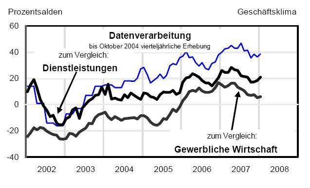 Im Januar 2008 belief sich der Geschäftsklima-Index der IT-Servicebranche auf plus 39 (blaue Linie). Das ist verglichen mit anderen Industriezweigen sehr gut. Der Index des Ifo Instituts gilt als gutes Stimmungsbarometer für die Befindlichkeit der deutschen Wirtschaft.