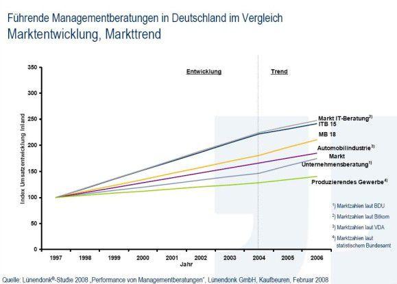 Die langfristige Wachstumsentwicklung und der kurzfristige Wachstumstrend zeigen einen schnell wachsenden IT-Beratungsmarkt in Deutschland. Sowohl die Gruppe der 15 führenden hiesigen IT-Beratungshäuser (ITB 15) als auch die größten Management-Beratungen (MB 18) konnten nicht Schritt halten. Der Vergleich zu anderen Industriezweigen zeigt jedoch eine überdurchschnittliche Zunahme des Geschäfts.