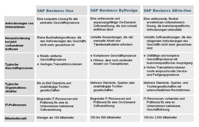 So stellt sich SAP den Mittelstand vor.