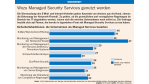 Wozu Managed Security Services genutzt werden - Foto: Forrester Research