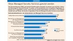 Wozu Managed Security Services genutzt werden - Foto: Forrester Research