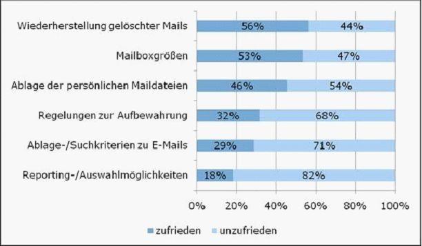 Viele der 200 von BearingPoint befragten Unternehmen sind unzufrieden, betreiben aber auch kein systematisches E-Mail-Management. (Angaben in Prozent)