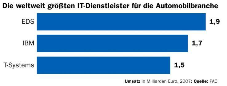 Im weltweiten IT-Servicegeschäft mit Kunden der Automobilbranche liegt T-Systems auf Platz drei. Der Abstand zu den führenden Anbietern ist aufzuholen, meint Chistophe Chalons von PAC.