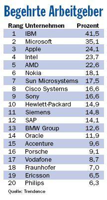 US-Unternehmen dominieren eindeutig die Liste der unter den europäischen Informatikstudenten beliebtesten Arbeitgeber.