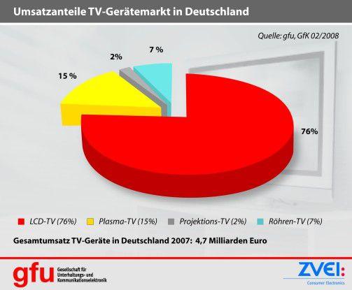 Röhrenfernseher werden langsam zur bedrohten Spezies. 2007 hieß der TV-Trend LCD.