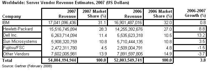 IBM war nach Umsätzen auch 2007 der weltgrößte Serveranbieter, wenngleich der Abstand zu Verfolger HP geschrumpft ist.