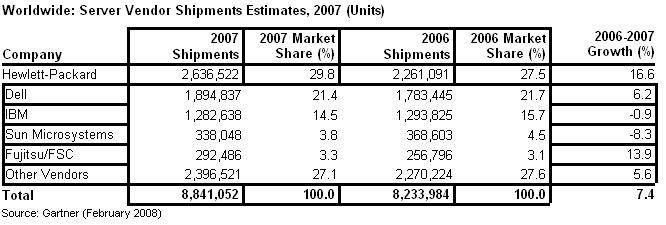 Die meisten Server hat Hewlett-Packard verkauft, gefolgt von Dell. IBM profitiert vor allem vom Geschäft mit großen Rechnern und liegt bei den Stückzahlen nur auf dem dritten Rang.