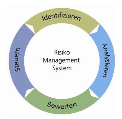 Ein geschlossener Kreislauf: Wenn alle Risiken ausgemacht sind, folgen ihre Analyse und Bewertung. Mit Hilfe verschiedener Steuerungsmodelle bekommt ein Unternehmen die Gefahren anschließend besser unter Kontrolle und kann sie im nächsten Schritt prüfen und so eventuell neue Schwachstellen finden.