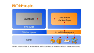 Für VMware, Citrix und Microsoft: CeBIT: ThinPrint zeigt Drucker-Virtualisierungs-Layer - Foto: ThinPrint .print